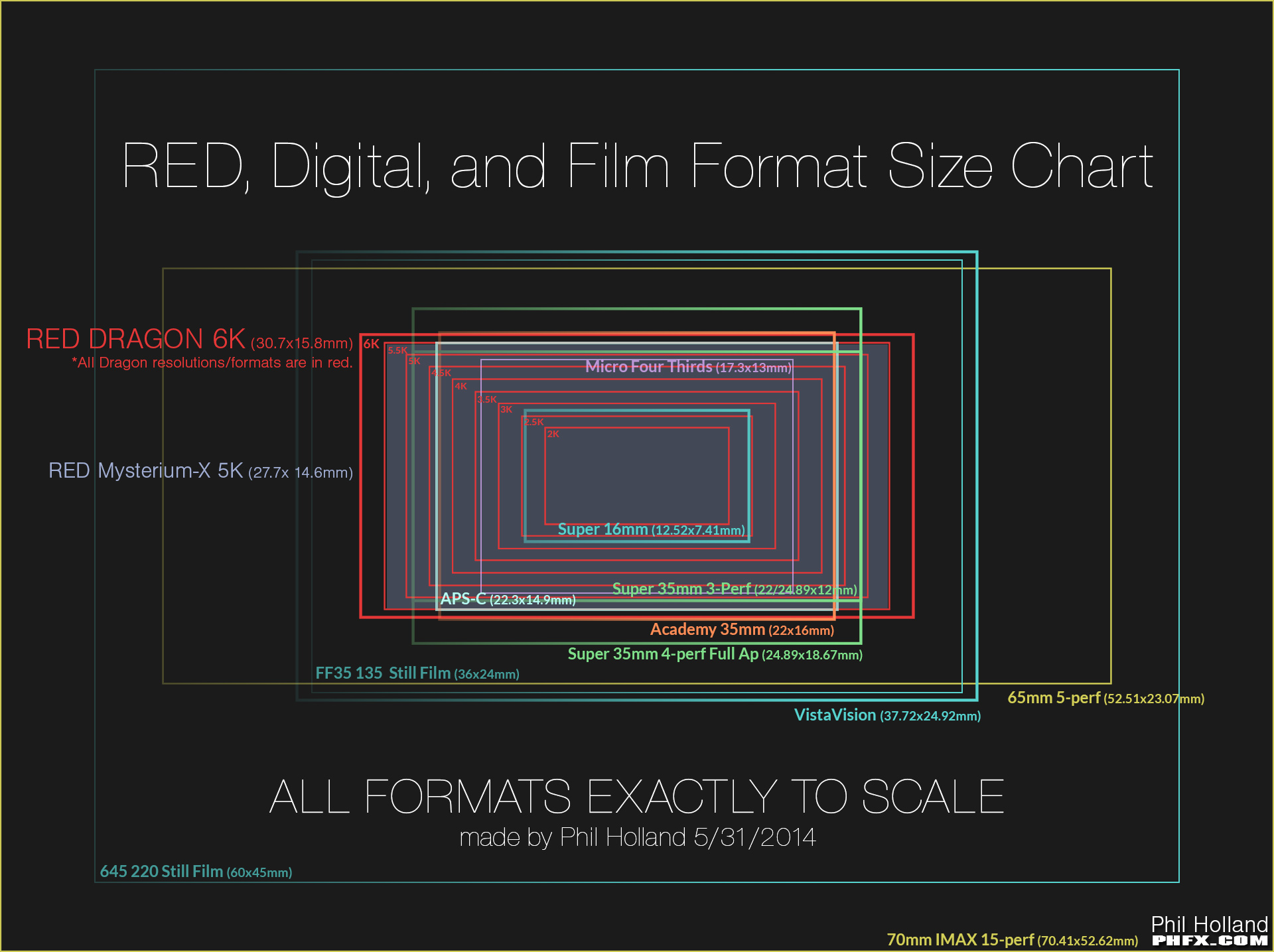 Red digital and film format size chart by phil holland vfx red digital and film format size chart by phil holland jeuxipadfo Images