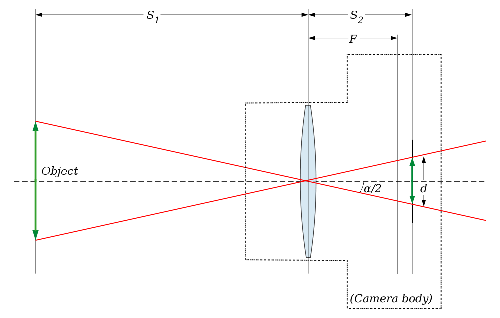 Wiki-Lens_angle_of_view