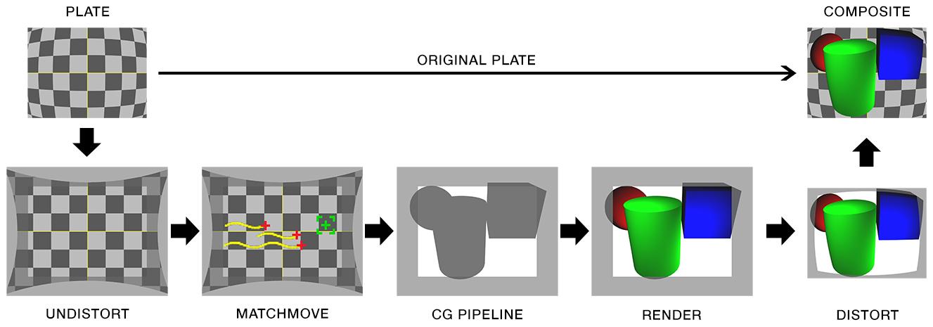 workflow | VFX Camera Database