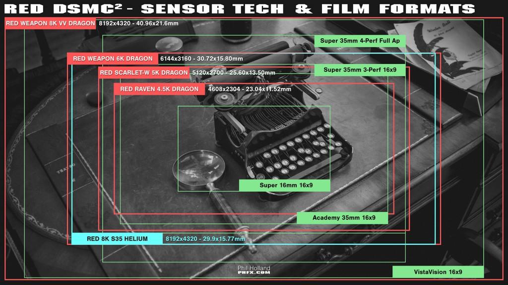 phfx_REDDSMC2SensorTechnology