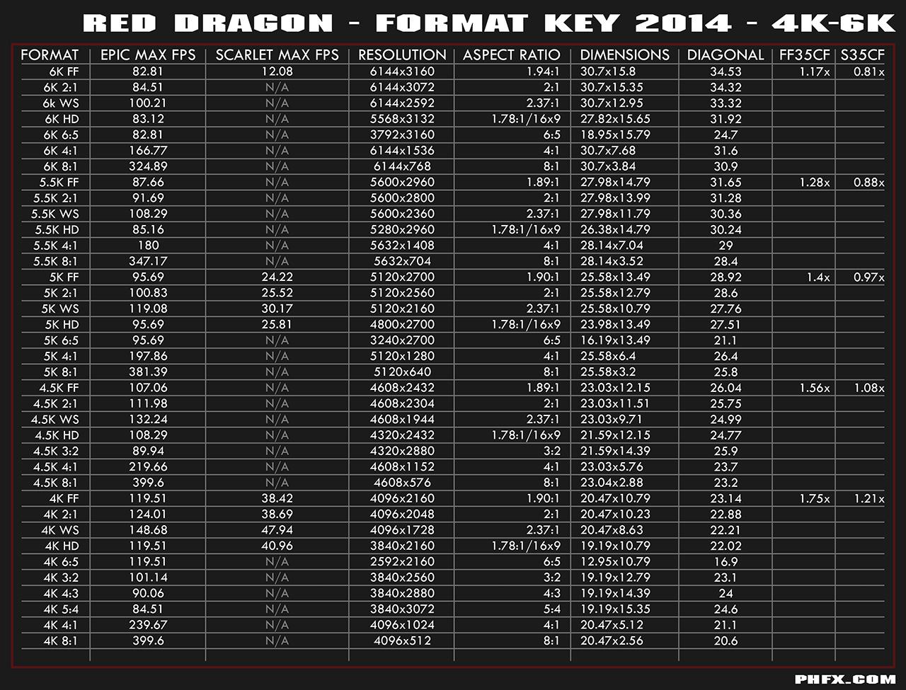 phfx_redDragon_FormatKey_01_4k6K